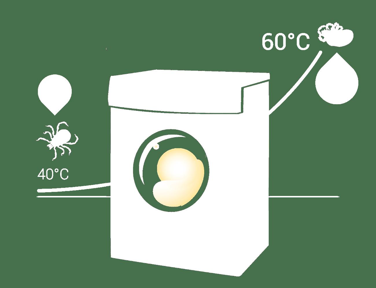 Grafik: Zecken beim Kleiderwaschen ab 60 Grad defintiv tot